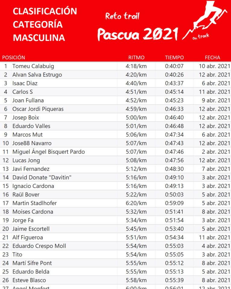 Clasificación masculina Trail Pascua 2021