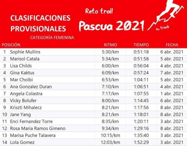 Imagen: Clasificación provisional femenina Reto Pascua 2021