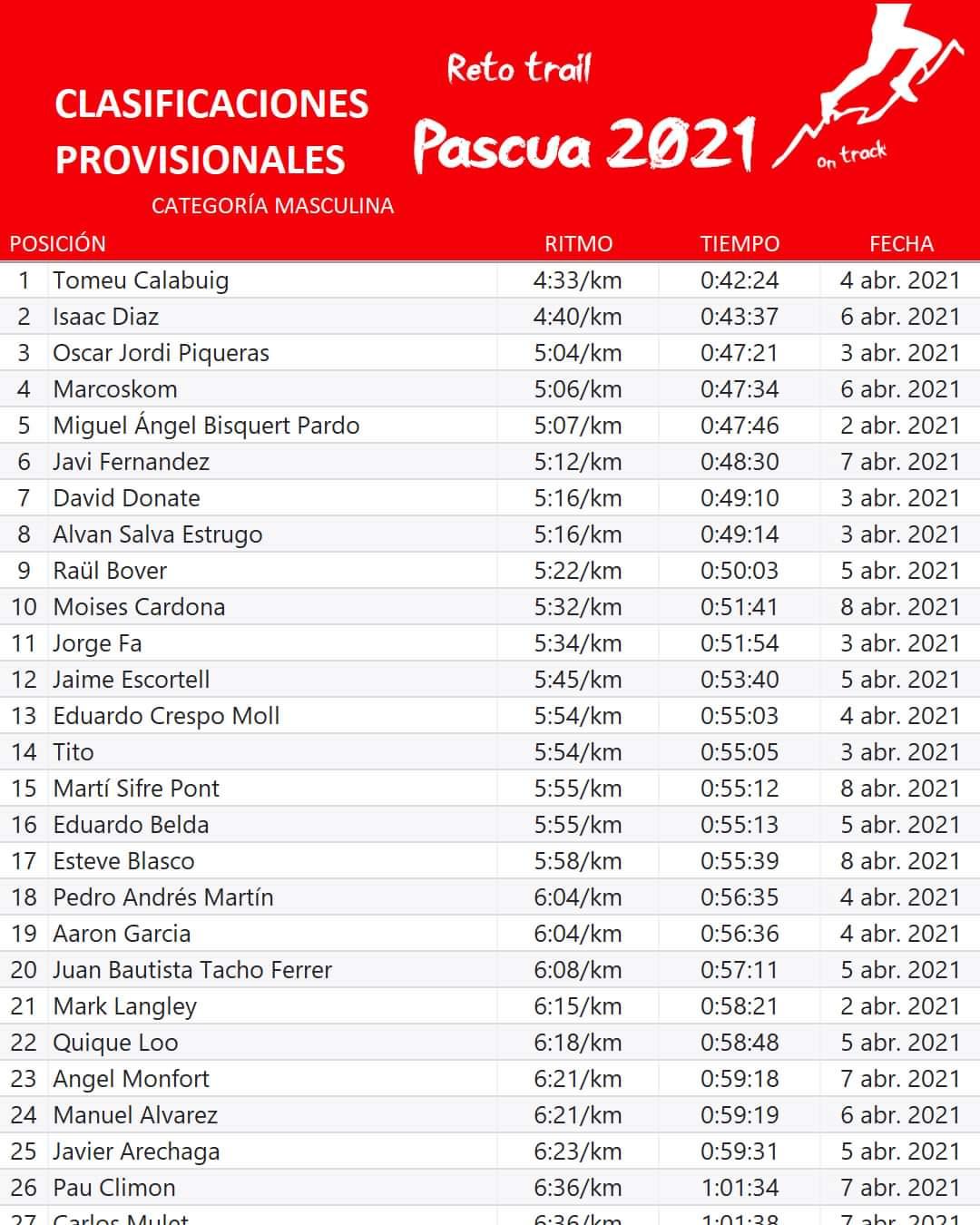 Clasificación provisional masculina Reto Pascua 2021