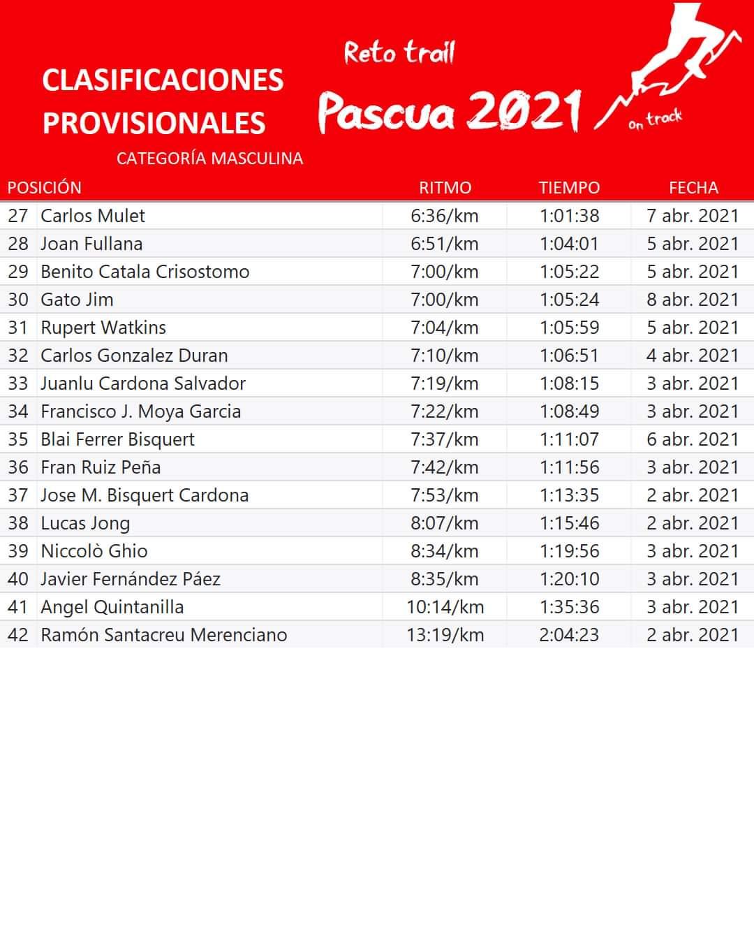 Clasificación provisional masculina Trail Pascua 2021
