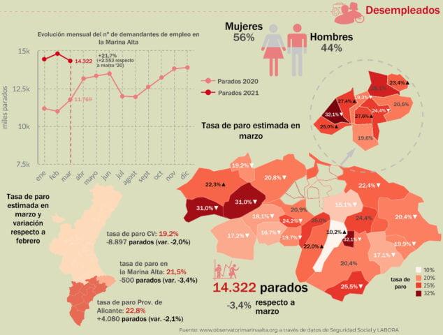 Imagen: Datos de desempleo de marzo