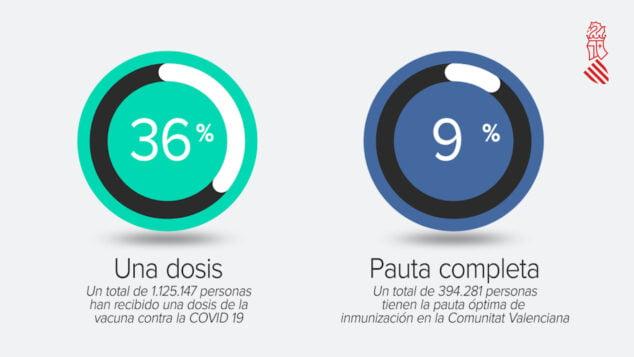 Imagen: Un 36% de la población cuenta ya con 1 dosis de la vacuna