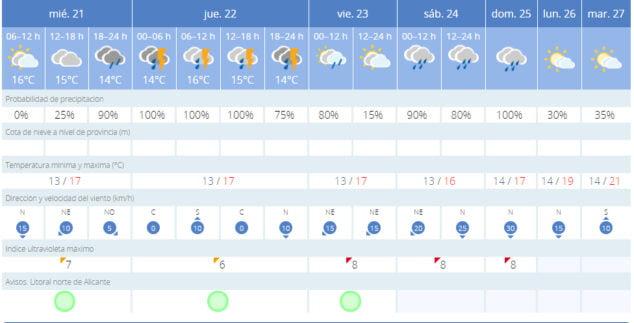 Imagen: Previsión meteorológica