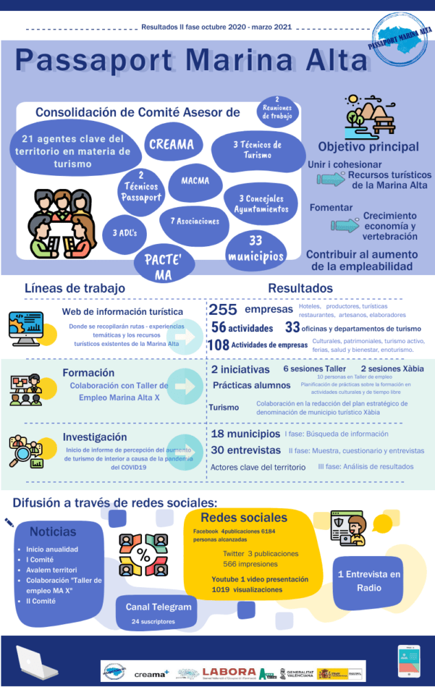 Imagen: Resultados Passaport 2020-2021