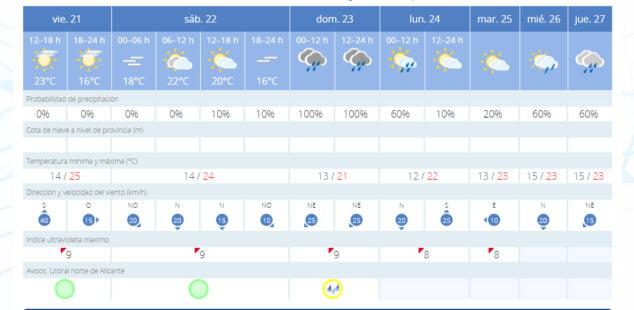 Imagen: Previsión meteorológica para los próximos días