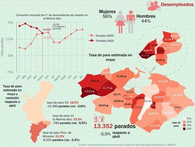 Imagen: Datos desempleados mayo 2021