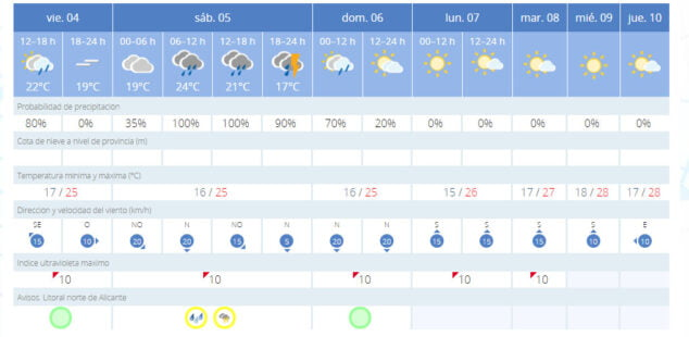 Imagen: Previsión meteorológica en Xàbia