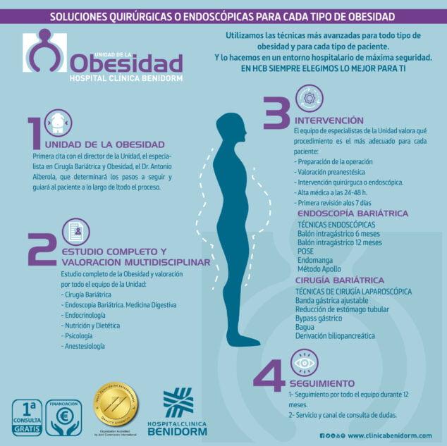 Imagen: Unidad de la Obesidad 2021 - Hospital Clínica Benidorm