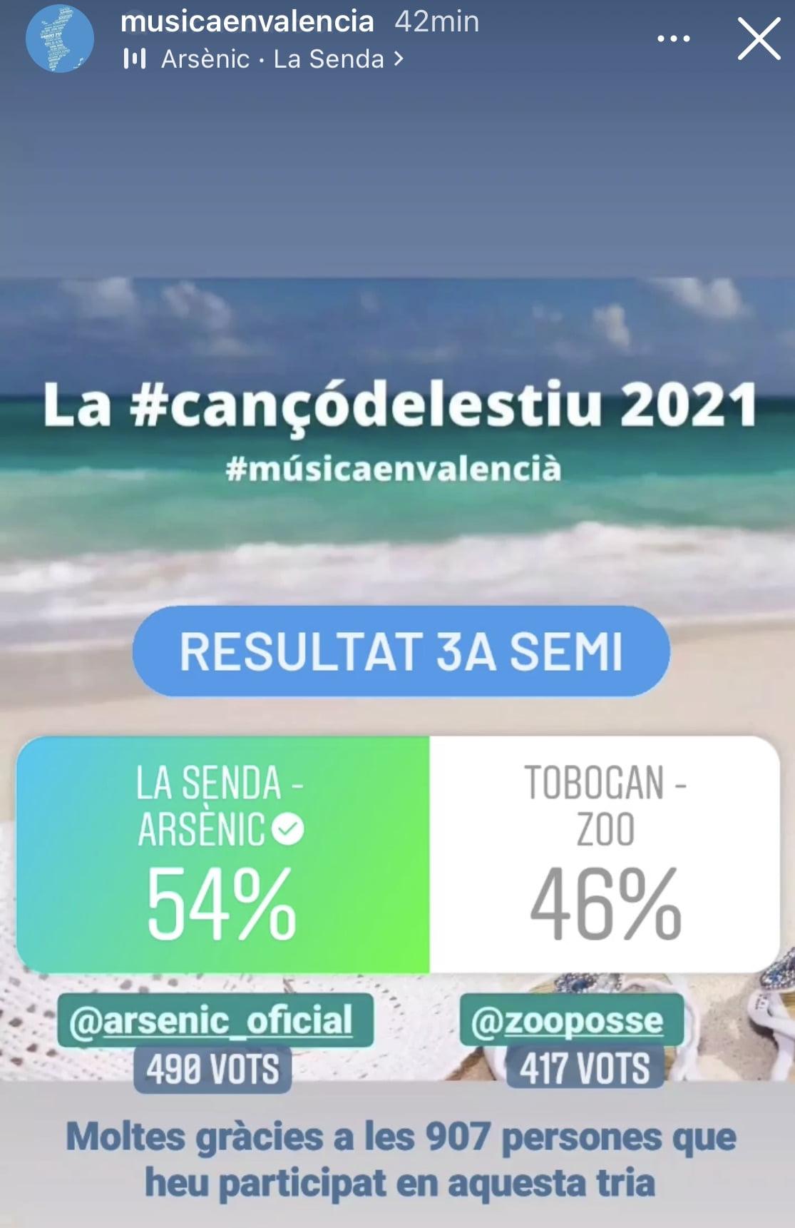 Resultado final de las votaciones para Arsènic